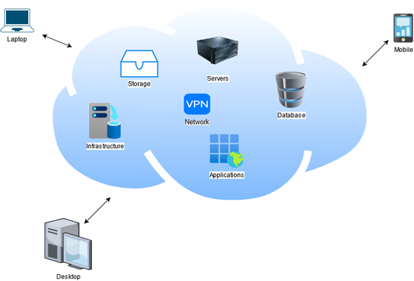 Figure 1 Cloud Computing