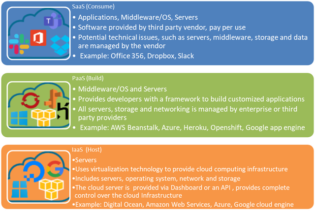 Figure 2 Cloud Computing Models