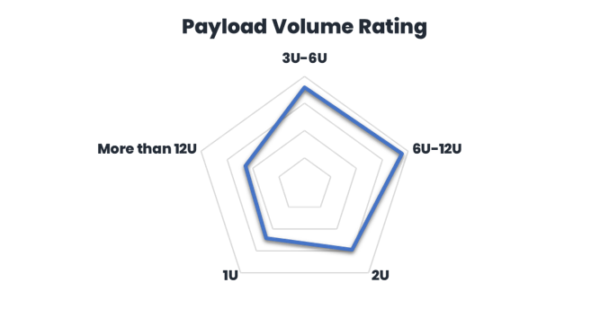 Payload Volume Rating