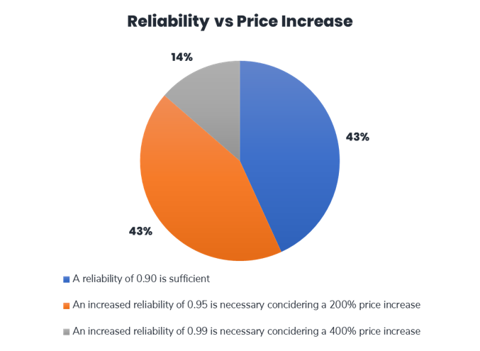 Reliability vs Price Increase